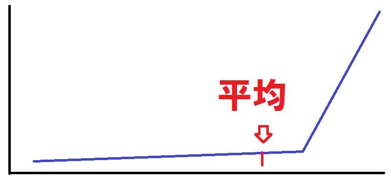 実際のサラリーマンの年収の分布のイメージ