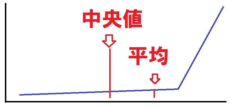 サラリーマンの年収の中央値