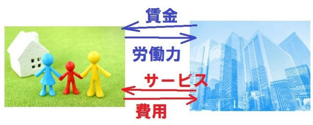 会社経営と企業
