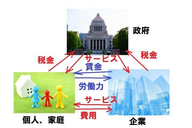 会社経営と国